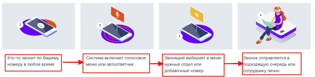 Услуга виртуальная АТС